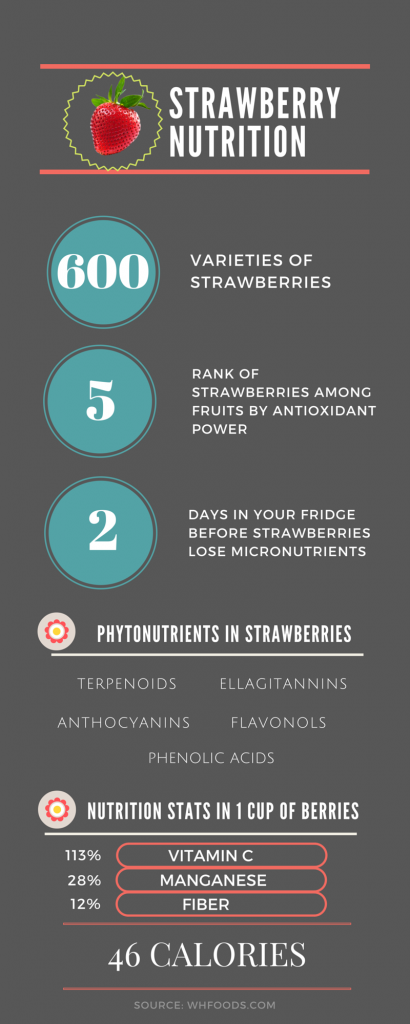 Strawberry Nutrition Graphic