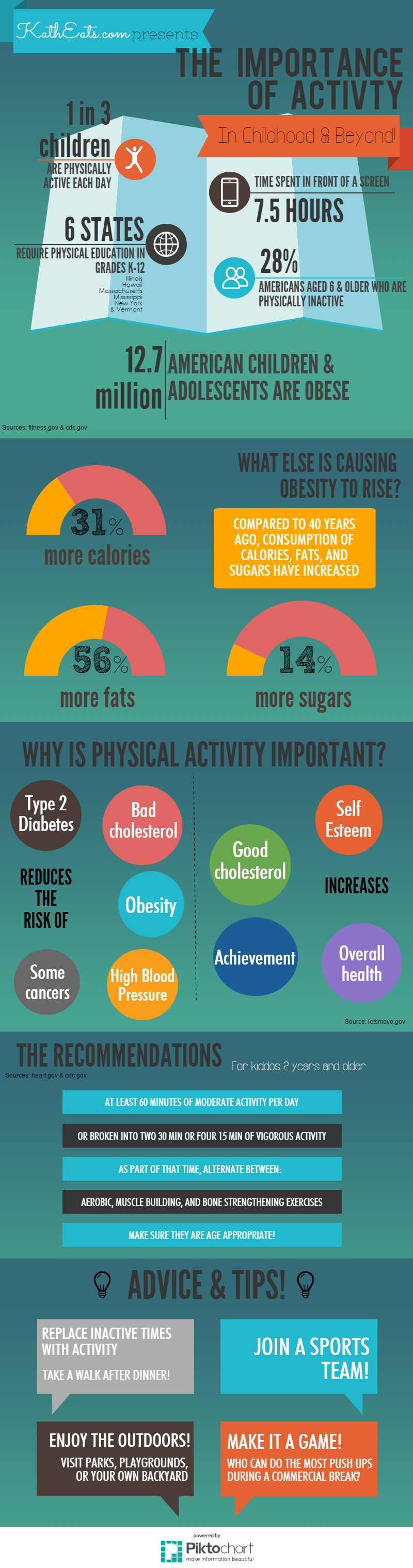Importance of Activity F