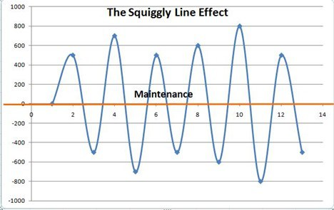 Squiggly Line Effect