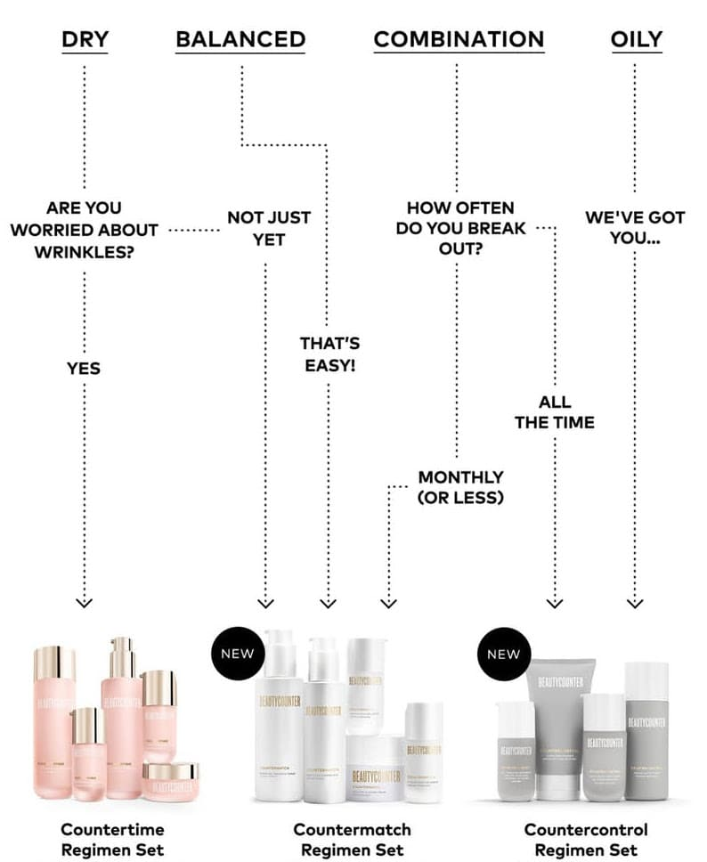 beautycounter regimen flow chart